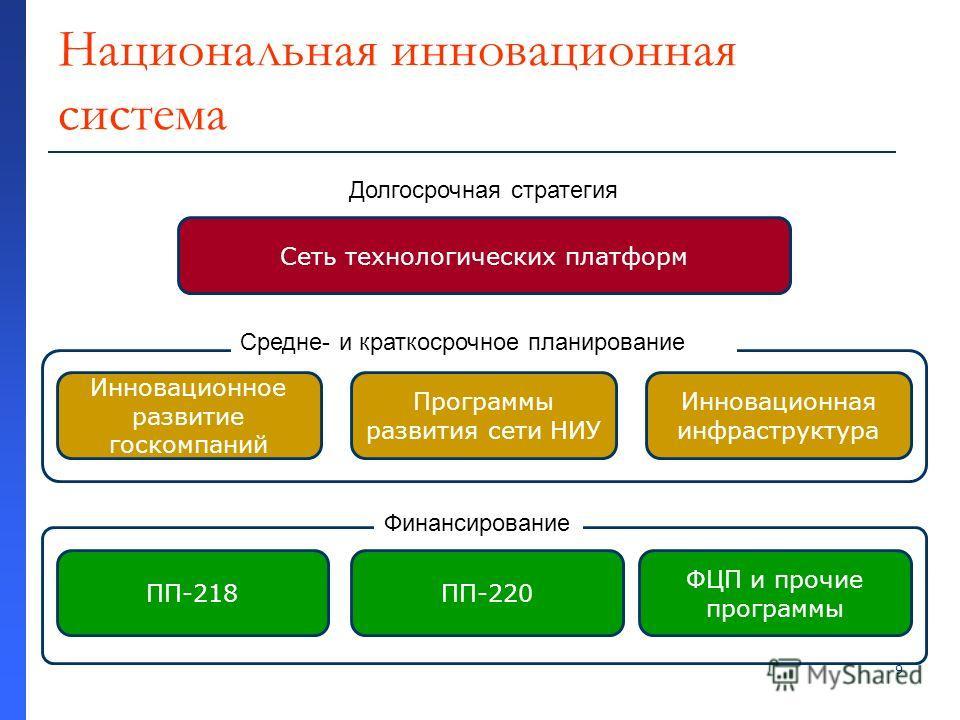 9 Национальная инновационная система Сеть технологических платформ Программы развития сети НИУ Инновационная инфраструктура Инновационное развитие госкомпаний ПП-218 ПП-220 ФЦП и прочие программы 4 Долгосрочная стратегия Средне- и краткосрочное плани