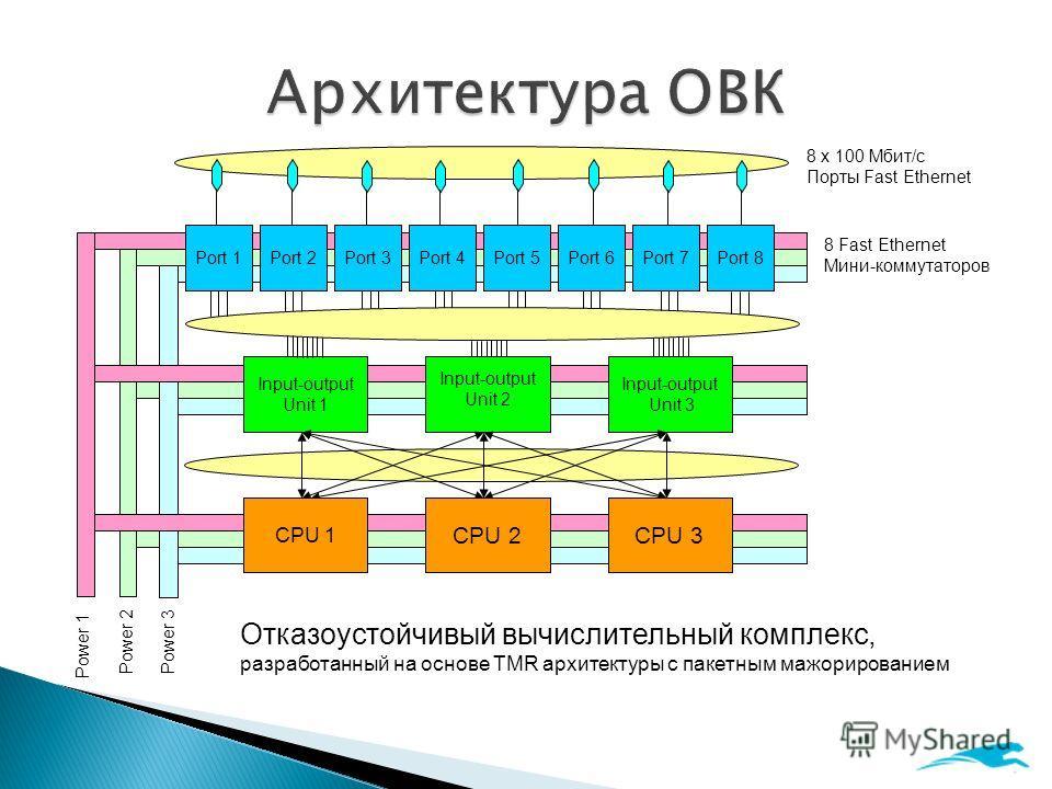 Power 1 Power 2Power 3 Input-output Unit 1 Input-output Unit 2 Input-output Unit 3 Port 1Port 2Port 3Port 4Port 5Port 6Port 7Port 8 CPU 3 CPU 1 CPU 2 8 x 100 Мбит/с Порты Fast Ethernet 8 Fast Ethernet Мини-коммутаторов Отказоустойчивый вычислительный