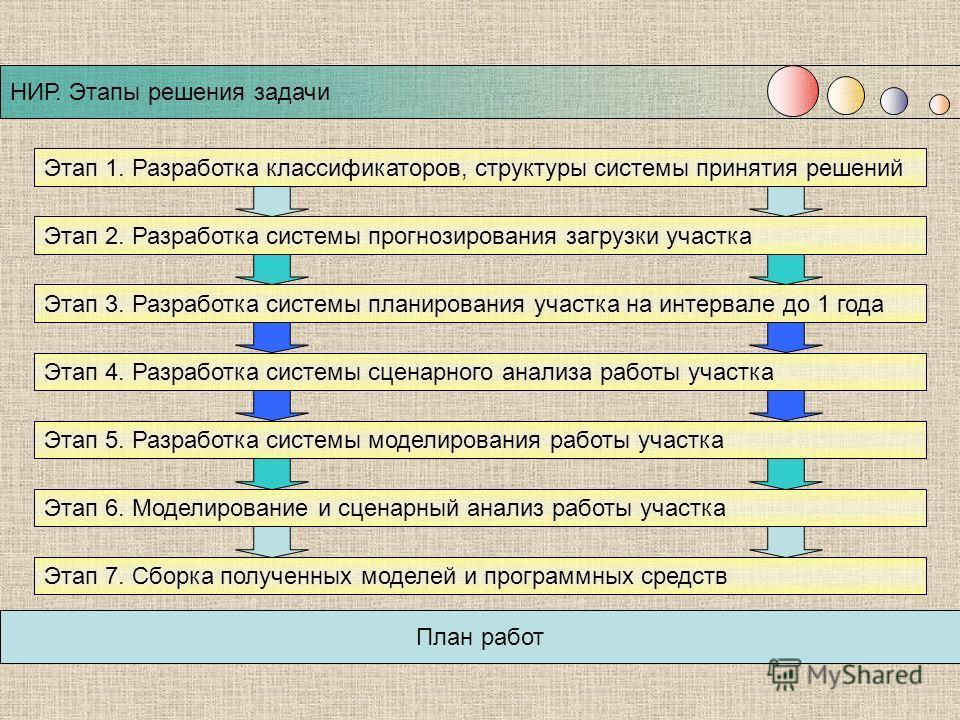 НИР. Этапы решения задачи План работ Этап 2. Разработка системы прогнозирования загрузки участка Этап 1. Разработка классификаторов, структуры системы принятия решений Этап 3. Разработка системы планирования участка на интервале до 1 года Этап 4. Раз