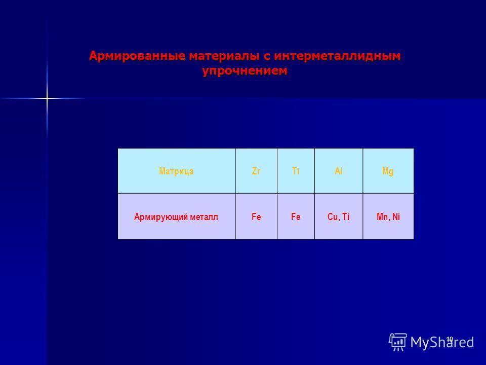 Армированные материалы с интерметаллидным упрочнением 10 МатрицаZrTiAlMg Армирующий металлFe Cu, TiMn, Ni