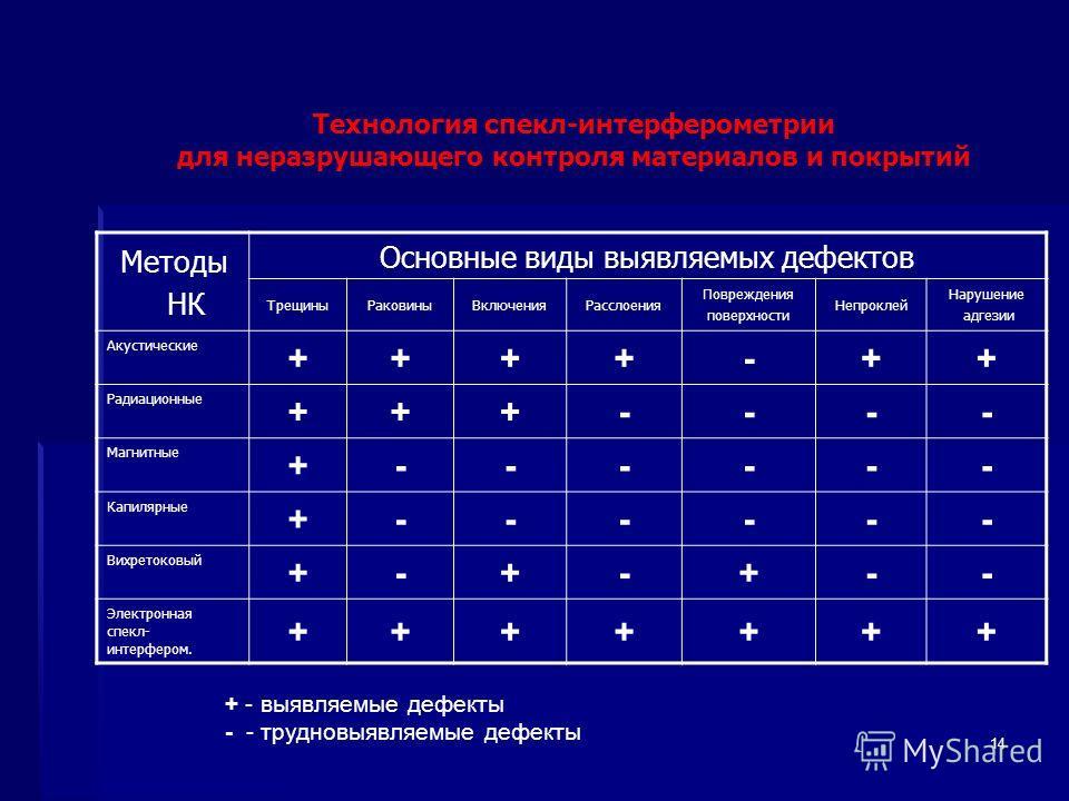 14 Методы НК Основные виды выявляемых дефектов ТрещиныРаковиныВключенияРасслоения Повреждения поверхности Непроклей Нарушение адгезии Акустические ++++-++ Радиационные +++---- Магнитные +------ Капилярные +------ Вихретоковый +-+-+-- Электронная спек