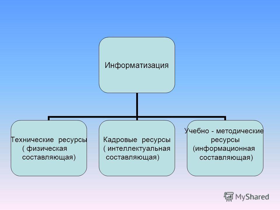 Информатизация Технические ресурсы ( физическая составляющая) Кадровые ресурсы ( интеллектуальная составляющая) Учебно - методические ресурсы (информационная составляющая)