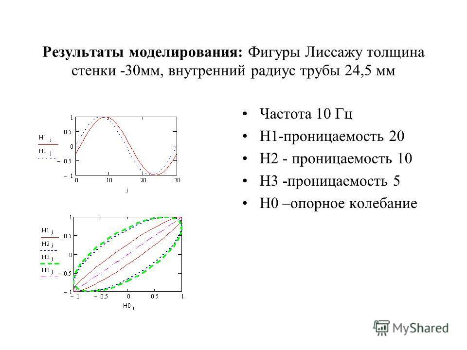 Результаты моделирования: Фигуры Лиссажу толщина стенки -30мм, внутренний радиус трубы 24,5 мм Частота 10 Гц H1-проницаемость 20 H2 - проницаемость 10 H3 -проницаемость 5 H0 –опорное колебание