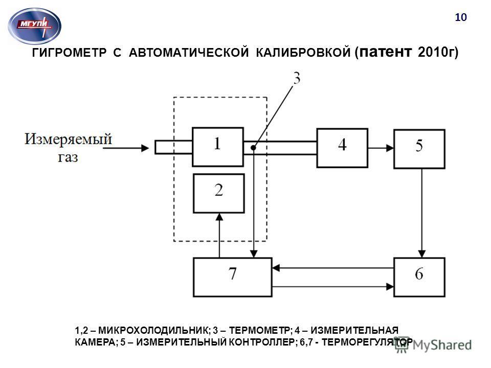 Благодарю за внимание! 10 ГИГРОМЕТР С АВТОМАТИЧЕСКОЙ КАЛИБРОВКОЙ ( патент 2010г) 1,2 – МИКРОХОЛОДИЛЬНИК; 3 – ТЕРМОМЕТР; 4 – ИЗМЕРИТЕЛЬНАЯ КАМЕРА; 5 – ИЗМЕРИТЕЛЬНЫЙ КОНТРОЛЛЕР; 6,7 - ТЕРМОРЕГУЛЯТОР
