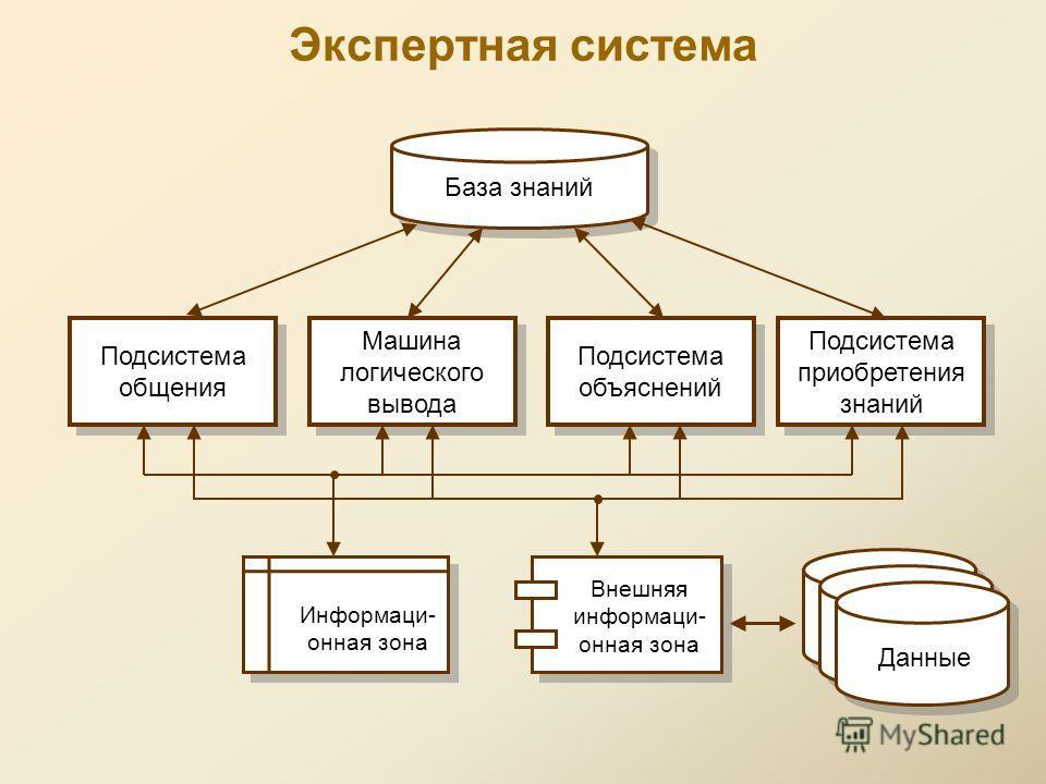 Экспертная система База знаний Подсистема общения Подсистема общения Машина логического вывода Машина логического вывода Подсистема объяснений Подсистема объяснений Подсистема приобретения знаний Подсистема приобретения знаний Информаци- онная зона Д