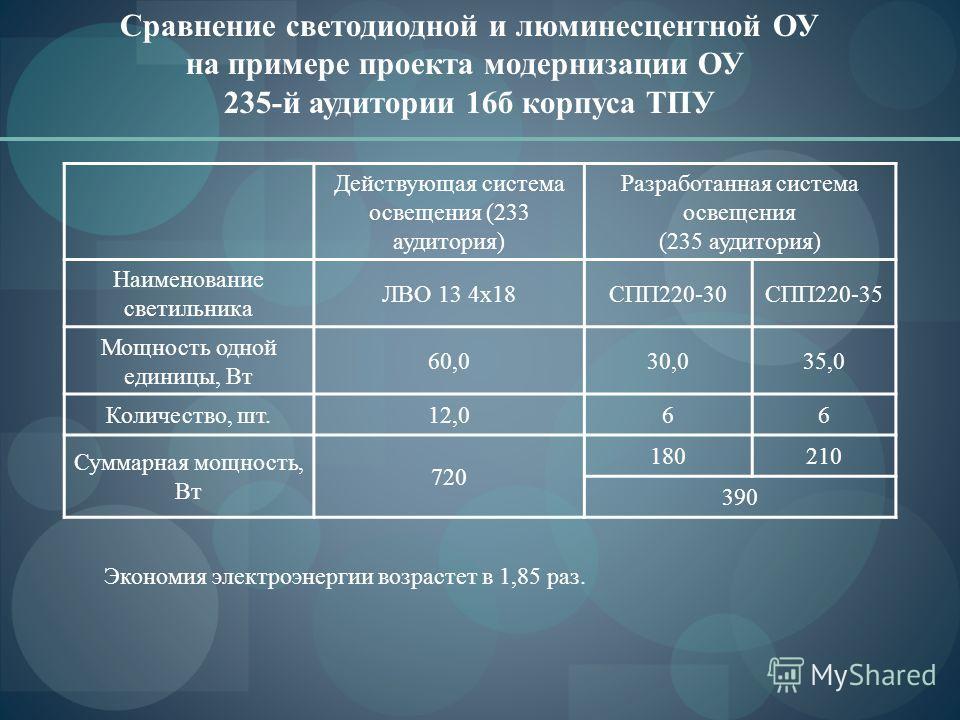 Действующая система освещения (233 аудитория) Разработанная система освещения (235 аудитория) Наименование светильника ЛВО 13 4х18СПП220-30СПП220-35 Мощность одной единицы, Вт 60,030,035,0 Количество, шт.12,066 Суммарная мощность, Вт 720 180210 390 С