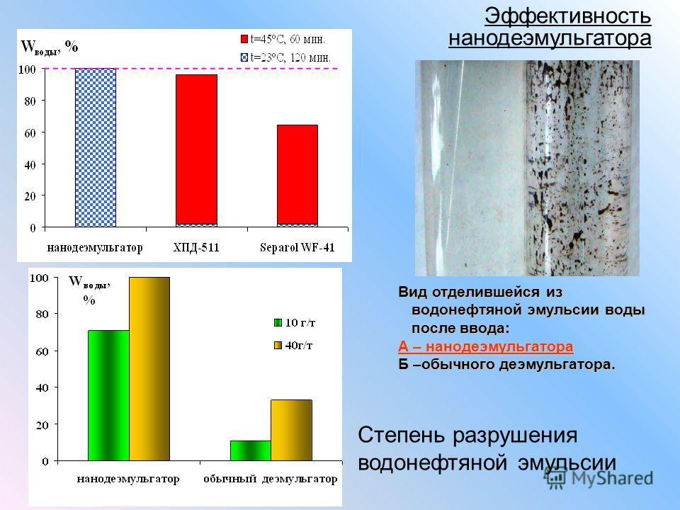 Эффективность нанодеэмульгатора Вид отделившейся из водонефтяной эмульсии воды после ввода: А – нанодеэмульгатора Б –обычного деэмульгатора. Степень разрушения водонефтяной эмульсии