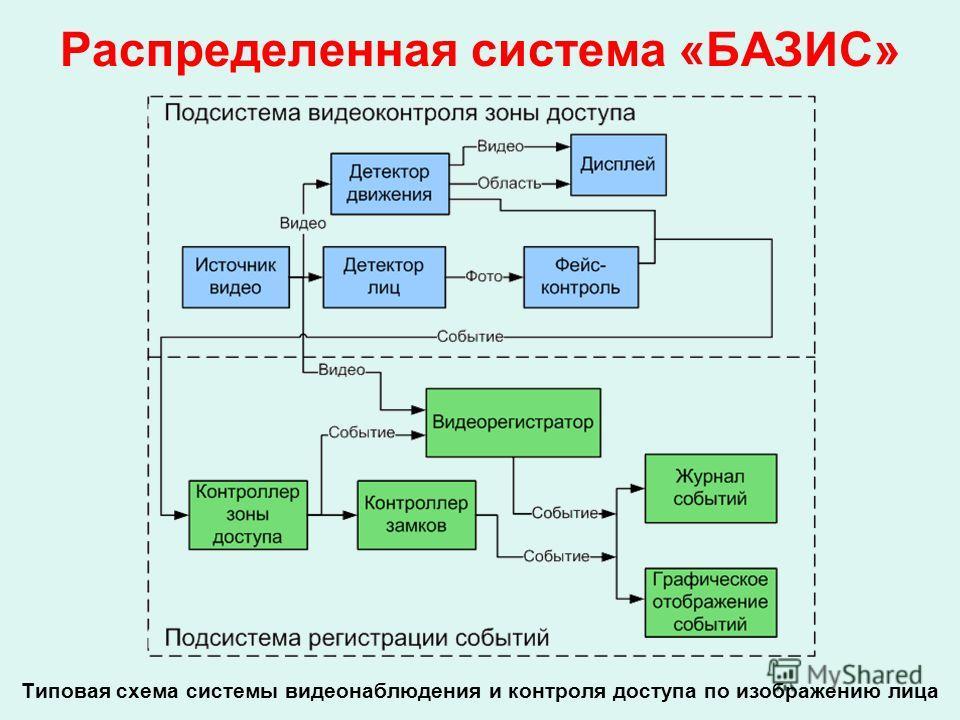 Распределенная система «БАЗИС» Типовая схема системы видеонаблюдения и контроля доступа по изображению лица