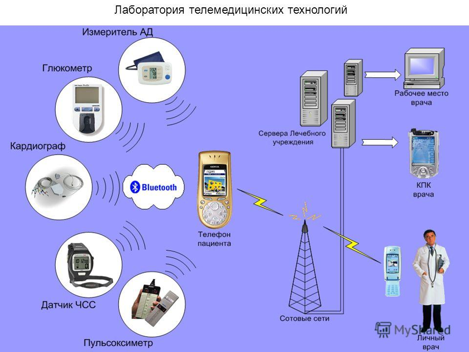 Лаборатория телемедицинских технологий
