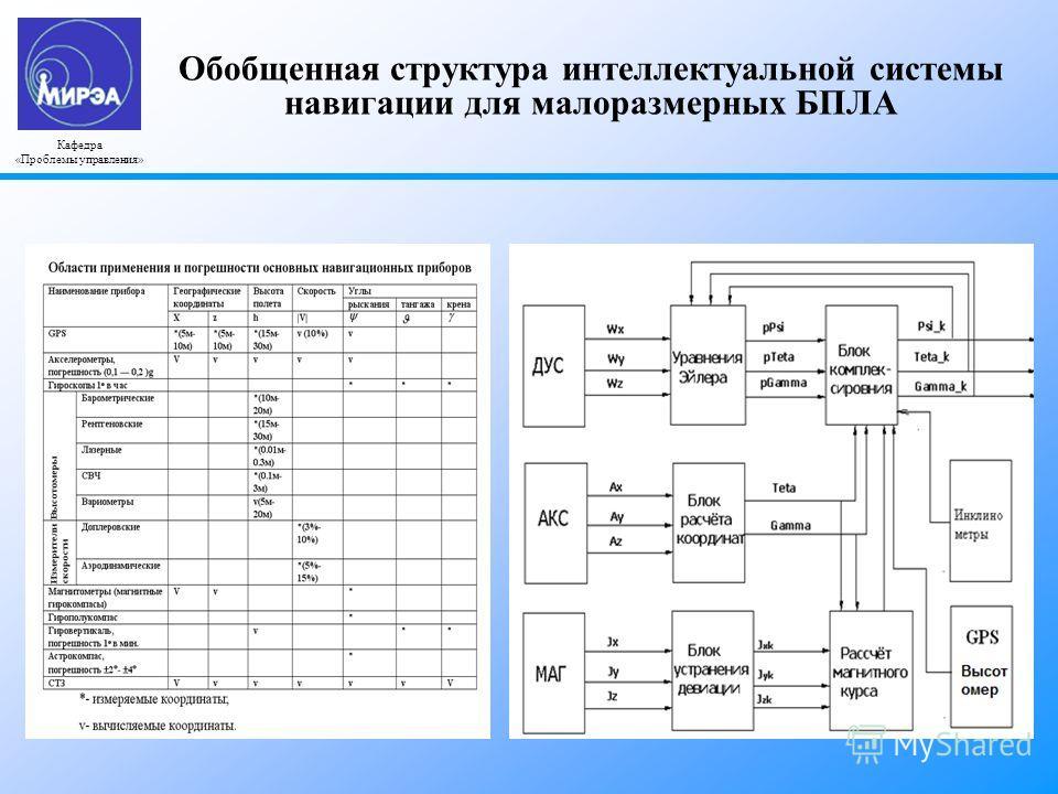 Обобщенная структура интеллектуальной системы навигации для малоразмерных БПЛА Кафедра «Проблемы управления»