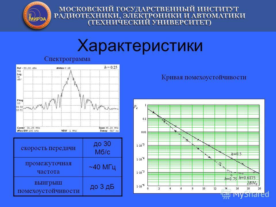 Характеристики Спектрограмма Кривая помехоустойчивости скорость передачи до 30 Мб/с промежуточная частота ~40 МГц выигрыш помехоустойчивости до 3 дБ