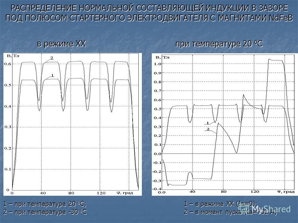 РАСПРЕДЕЛЕНИЕ НОРМАЛЬНОЙ СОСТАВЛЯЮЩЕЙ ИНДУКЦИИ В ЗАЗОРЕ ПОД ПОЛЮСОМ СТАРТЕРНОГО ЭЛЕКТРОДВИГАТЕЛЯ С МАГНИТАМИ NdFeB 1 – при температуре 20 0 С; 1 – в режиме ХХ (Iа=0); 2 – при температуре -30 0 С 2 – в момент пуска (Iа=702 А) при температуре 20 0 С в