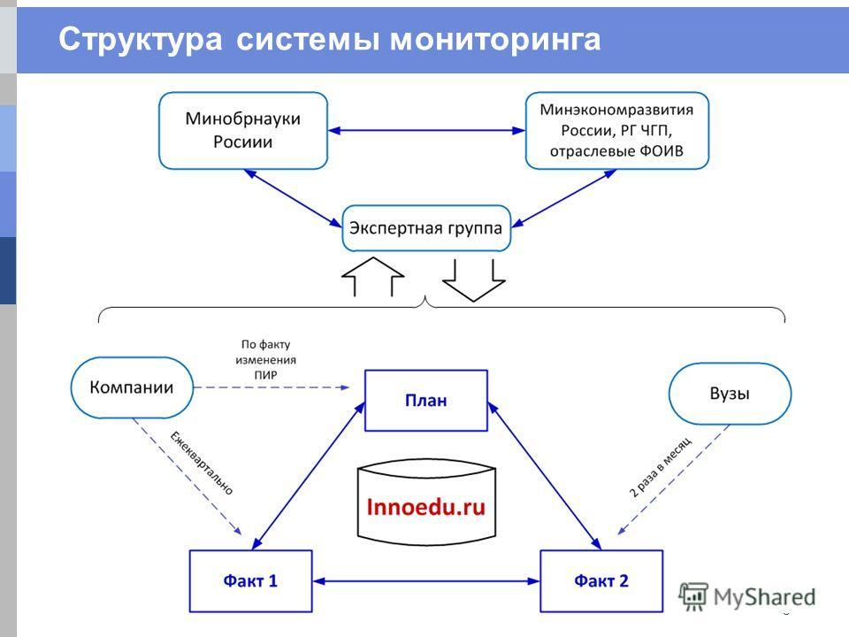 Структура системы мониторинга 3