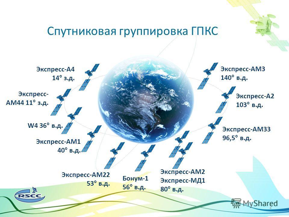 2 Спутниковое цифровое вещание в России и в мире Экспресс-А4 14° з.д. Экспресс- АМ44 11° з.д. W4 36° в.д. Экспресс-АМ1 40° в.д. Экспресс-АМ22 53° в.д. Бонум-1 56° в.д. Экспресс-АМ2 Экспресс-МД1 80° в.д. Экспресс-А2 103° в.д. Экспресс-АМ33 96,5° в.д.