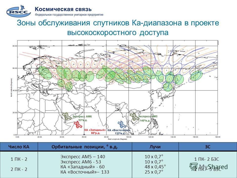 8 Зоны обслуживания спутников Ка-диапазона в проекте высокоскоростного доступа Число КАОрбитальные позиции, ° в.д.ЛучиЗС 1 ПК - 2 2 ПК - 2 Экспресс АМ5 – 140 Экспресс АМ6 - 53 КА «Западный» - 60 КА «Восточный»– 133 10 х 0,7° 48 х 0,45° 25 х 0,7° 1 ПК