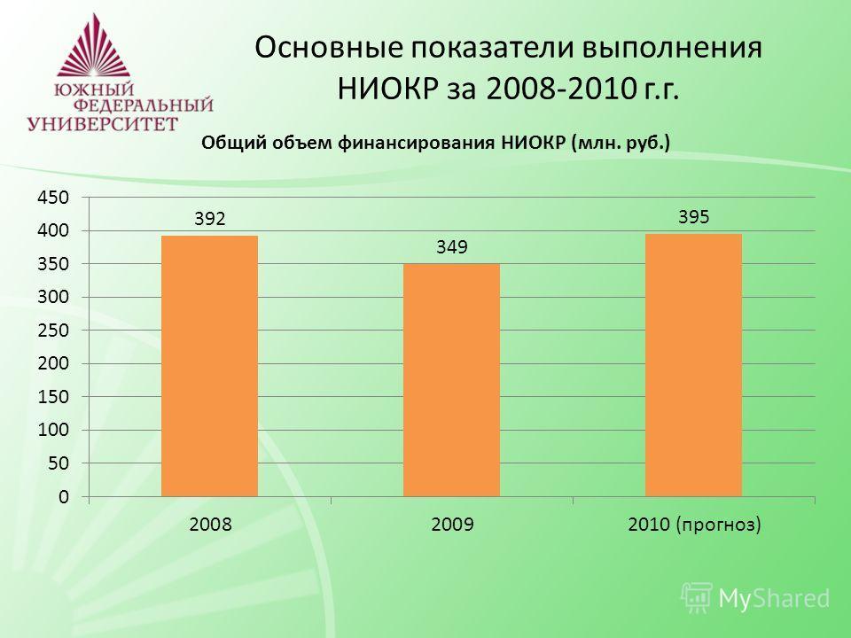 Основные показатели выполнения НИОКР за 2008-2010 г.г.