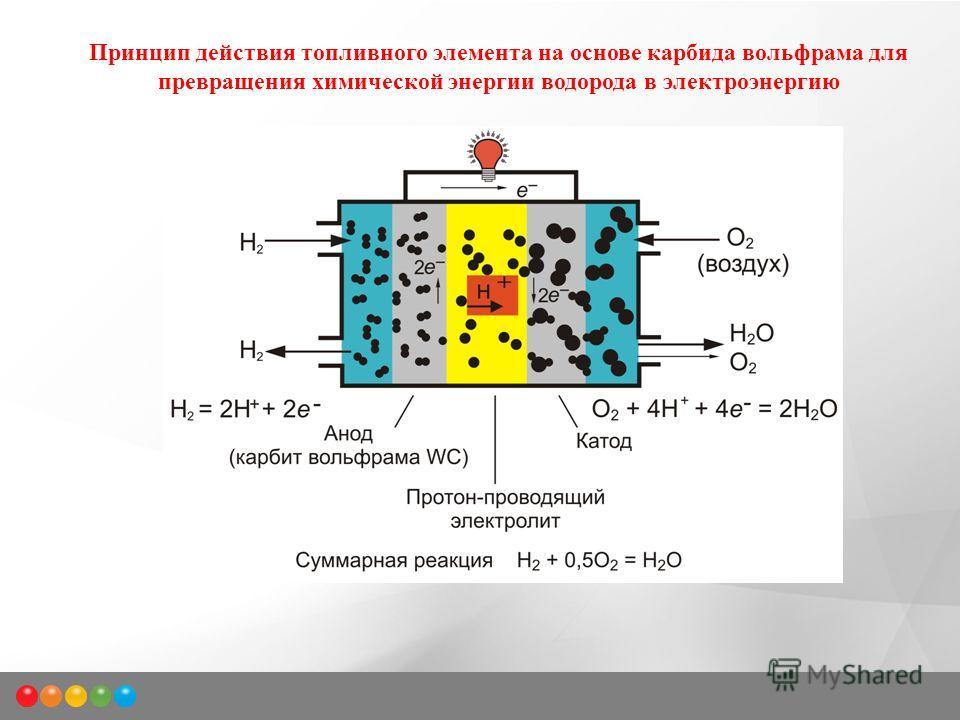 Принцип действия топливного элемента на основе карбида вольфрама для превращения химической энергии водорода в электроэнергию