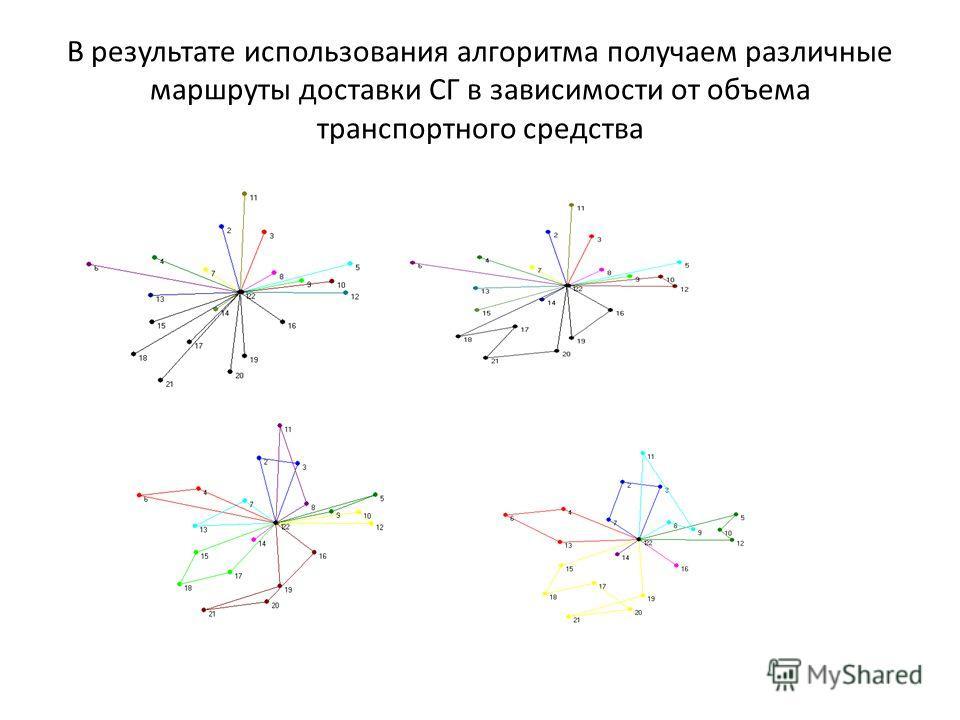 В результате использования алгоритма получаем различные маршруты доставки СГ в зависимости от объема транспортного средства