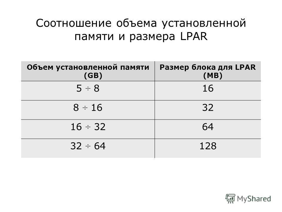 Соотношение объема установленной памяти и размера LPAR Объем установленной памяти (GB) Размер блока для LPAR (MB) 5 ÷ 816 8 ÷ 1632 16 ÷ 3264 32 ÷ 64128