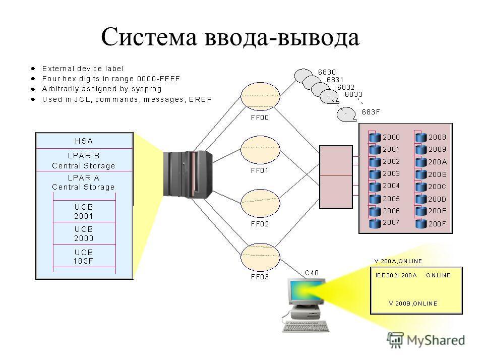 Система ввода-вывода