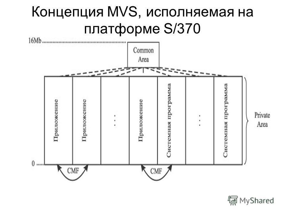 Концепция MVS, исполняемая на платформе S/370