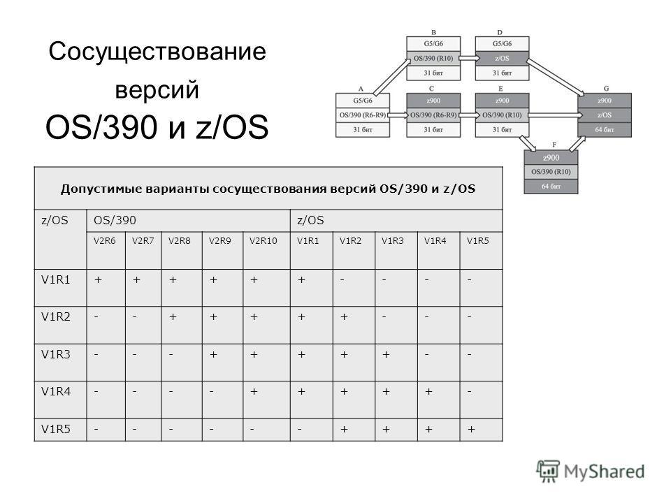 Сосуществование версий OS/390 и z/OS Допустимые варианты сосуществования версий OS/390 и z/OS z/OSOS/390z/OS V2R6V2R7V2R8V2R9V2R10V1R1V1R2V1R3V1R4V1R5 V1R1++++++---- V1R2--+++++--- V1R3---+++++-- V1R4----+++++- V1R5------++++