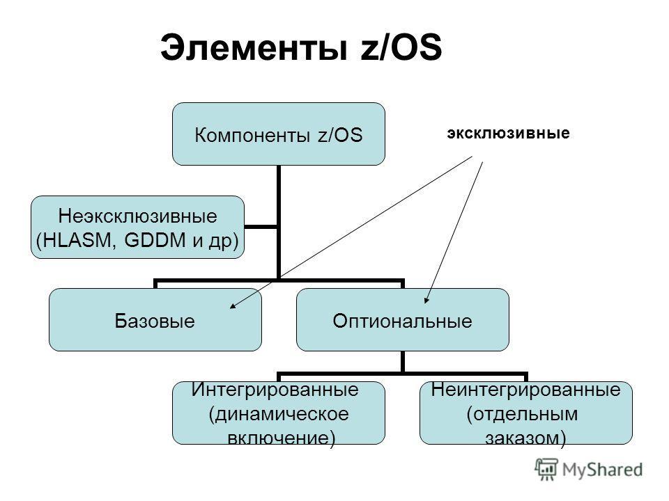Элементы z/OS Компоненты z/OS БазовыеОптиональные Интегрированные (динамическое включение) Неинтегрированные (отдельным заказом) Неэксклюзивные (HLASM, GDDM и др) эксклюзивные