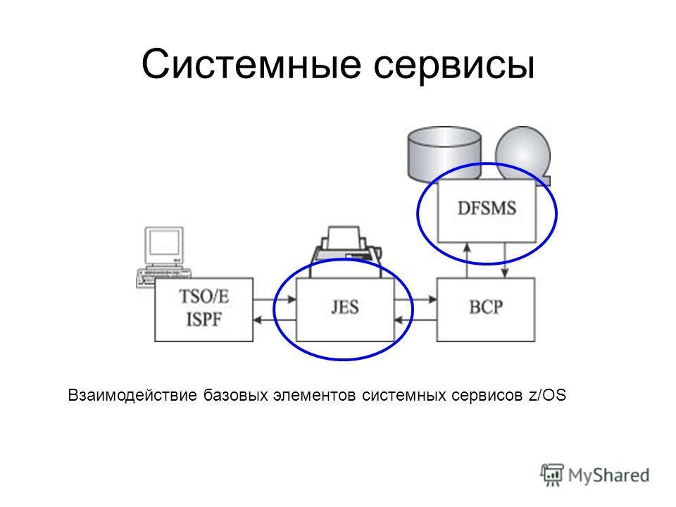 Системные сервисы Взаимодействие базовых элементов системных сервисов z/OS