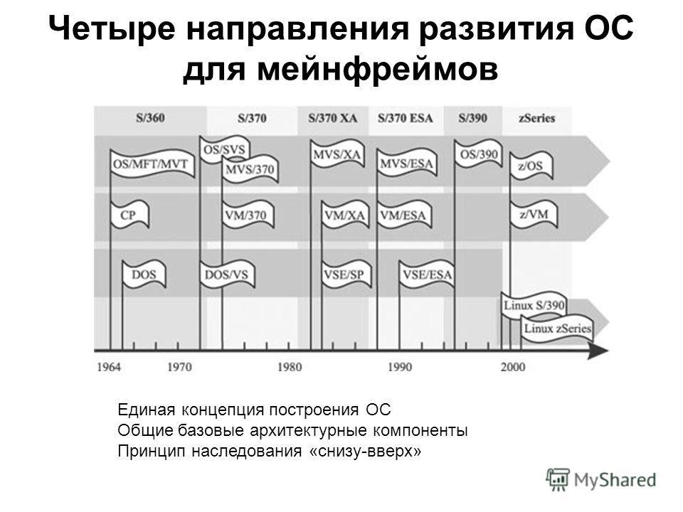 Четыре направления развития ОС для мейнфреймов Единая концепция построения ОС Общие базовые архитектурные компоненты Принцип наследования «снизу-вверх»