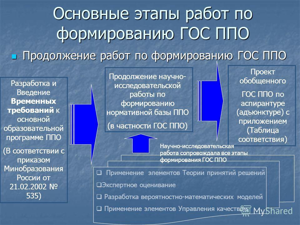 Основные этапы работ по формированию ГОС ППО Продолжение работ по формированию ГОС ППО Продолжение работ по формированию ГОС ППО Разработка и Введение Временных требований к основной образовательной программе ППО (В соответствии с приказом Минобразов