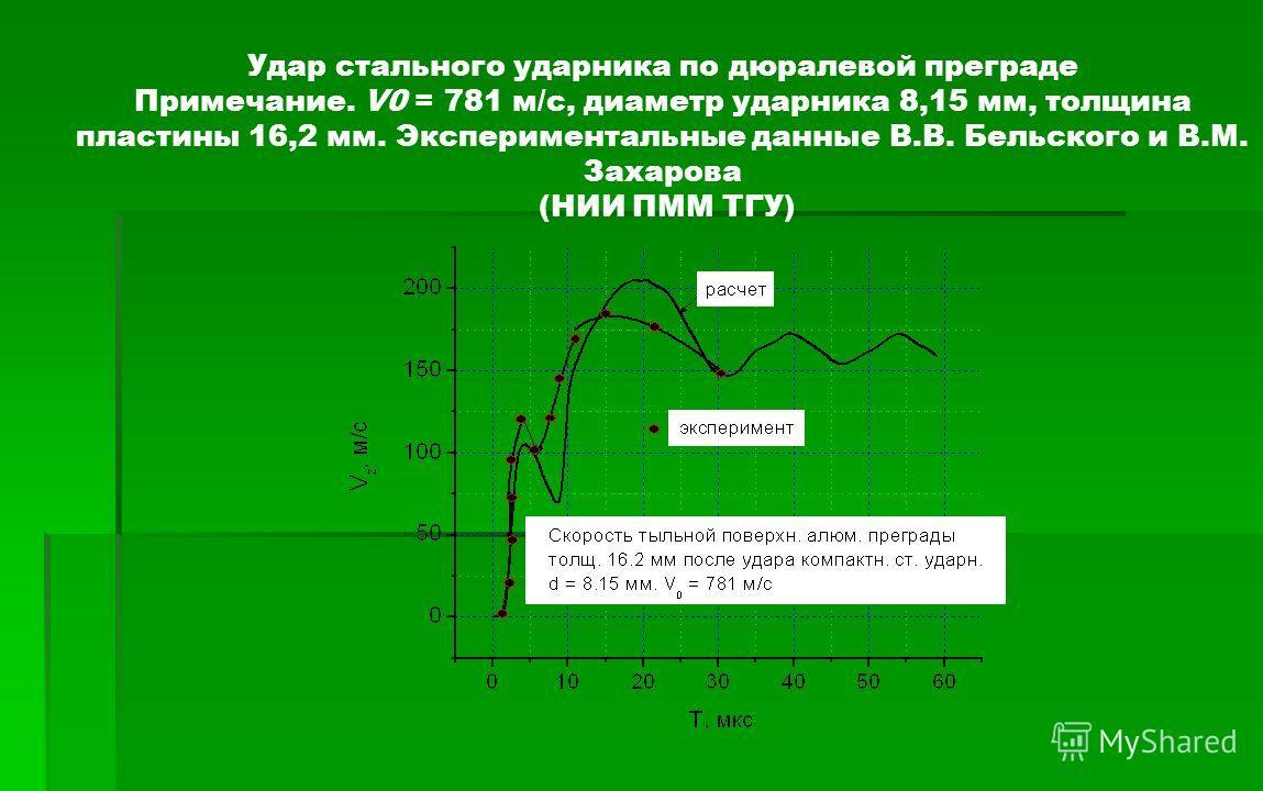 Удар стального ударника по дюралевой преграде Примечание. V0 = 781 м/c, диаметр ударника 8,15 мм, толщина пластины 16,2 мм. Экспериментальные данные В.В. Бельского и В.М. Захарова (НИИ ПММ ТГУ)