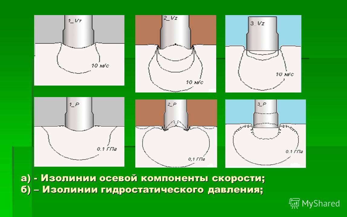 а) - Изолинии осевой компоненты скорости; б) – Изолинии гидростатического давления;
