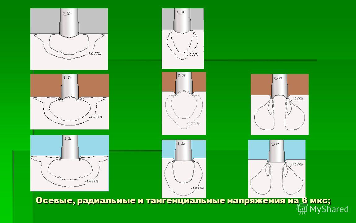 Осевые, радиальные и тангенциальные напряжения на 6 мкс;