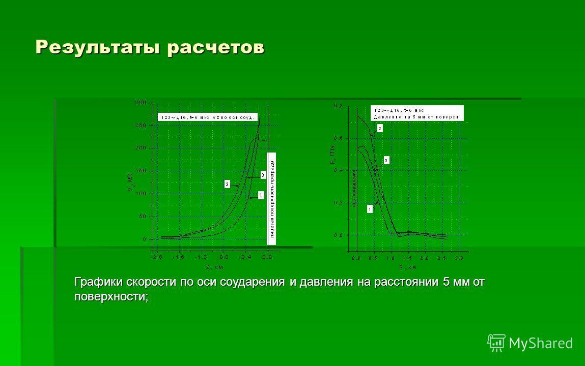 Результаты расчетов Графики скорости по оси соударения и давления на расстоянии 5 мм от поверхности;