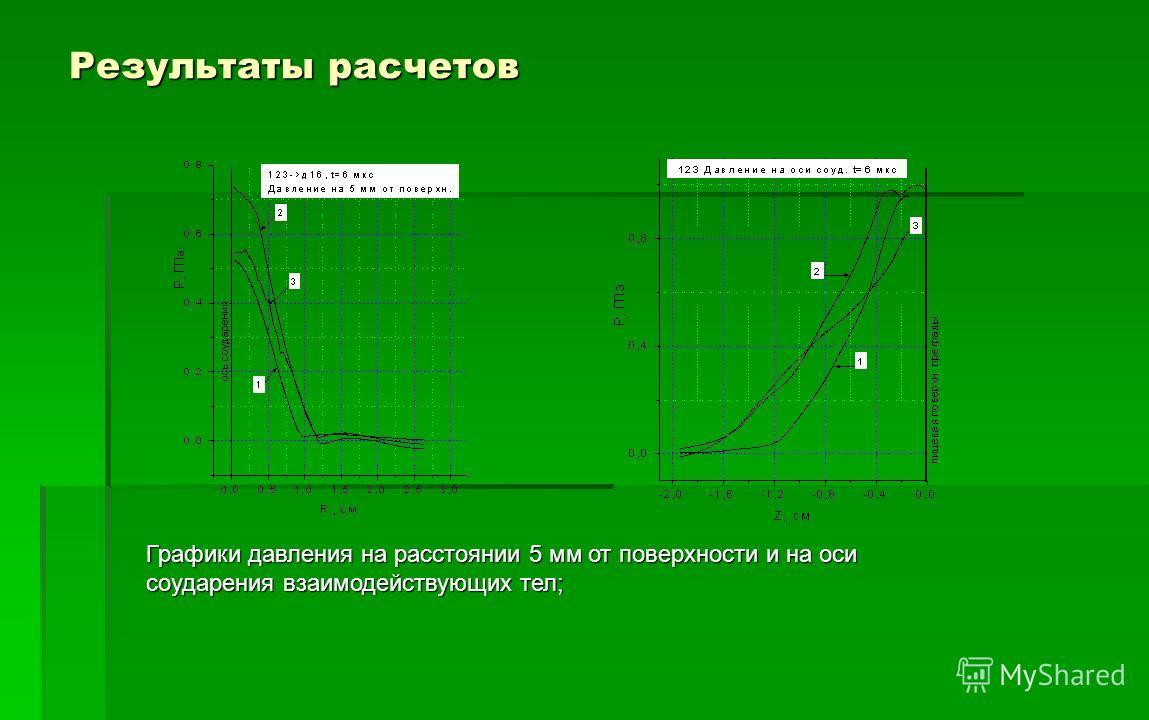 Результаты расчетов Графики давления на расстоянии 5 мм от поверхности и на оси соударения взаимодействующих тел;