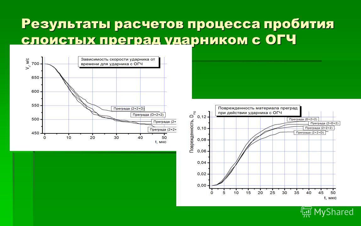 Результаты расчетов процесса пробития слоистых преград ударником с ОГЧ