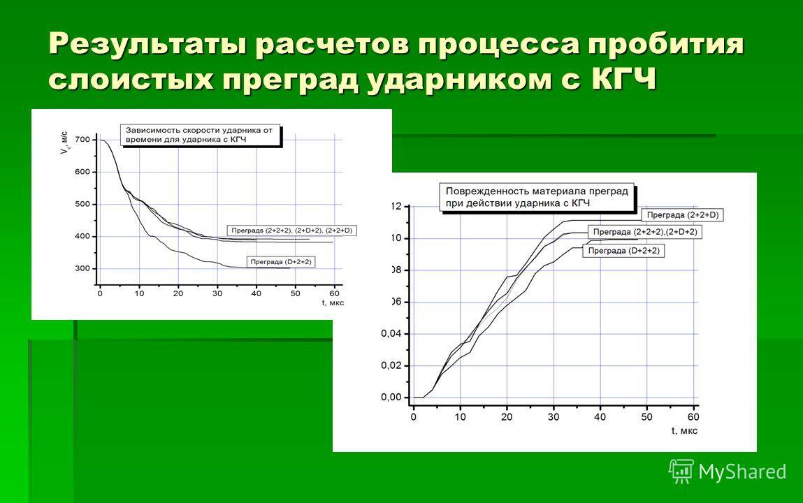 Результаты расчетов процесса пробития слоистых преград ударником с КГЧ
