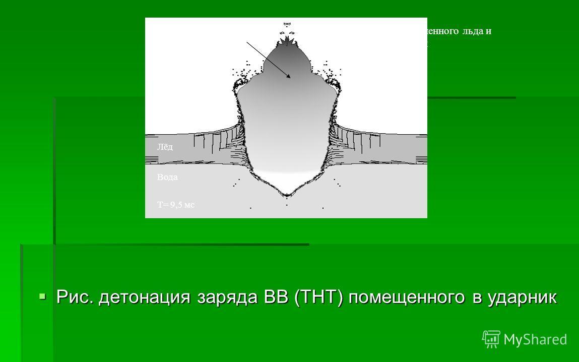 Рис. детонация заряда ВВ (ТНТ) помещенного в ударник Рис. детонация заряда ВВ (ТНТ) помещенного в ударник Лёд Вода Т= 9,5 мс Продукты детонацииФрагменты разрушенного льда и стальной оболочки