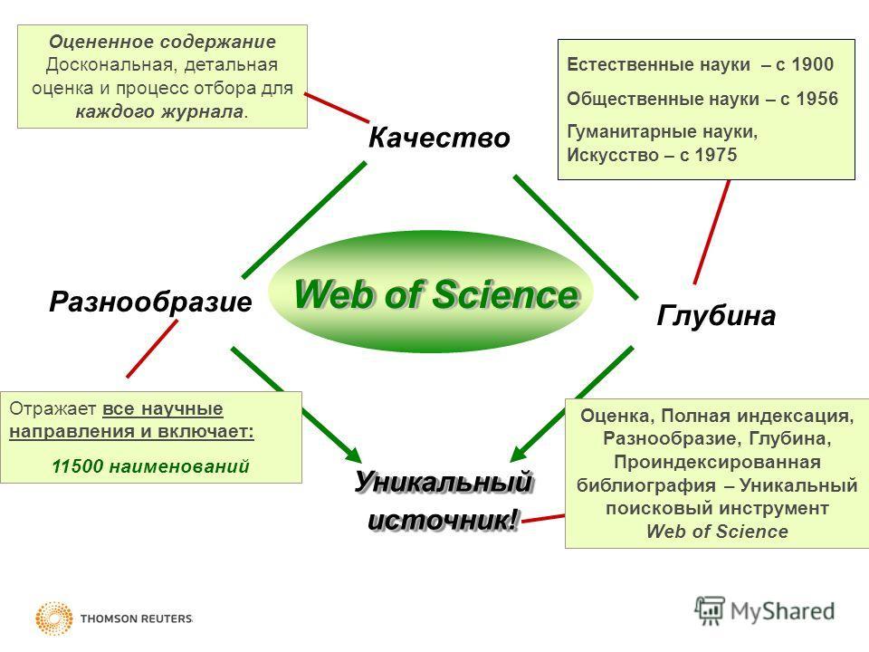 Качество Разнообразие Глубина Уникальный источник! Оцененное содержание Доскональная, детальная оценка и процесс отбора для каждого журнала. Отражает все научные направления и включает: 11500 наименований Web of Science Естественные науки – с 1900 Об