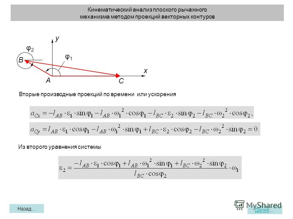Кинематический анализ плоского рычажного механизма методом проекций векторных контуров Назад… Далее… x y A B C φ2φ2 φ1φ1 Из второго уравнения системы Вторые производные проекций по времени или ускорения