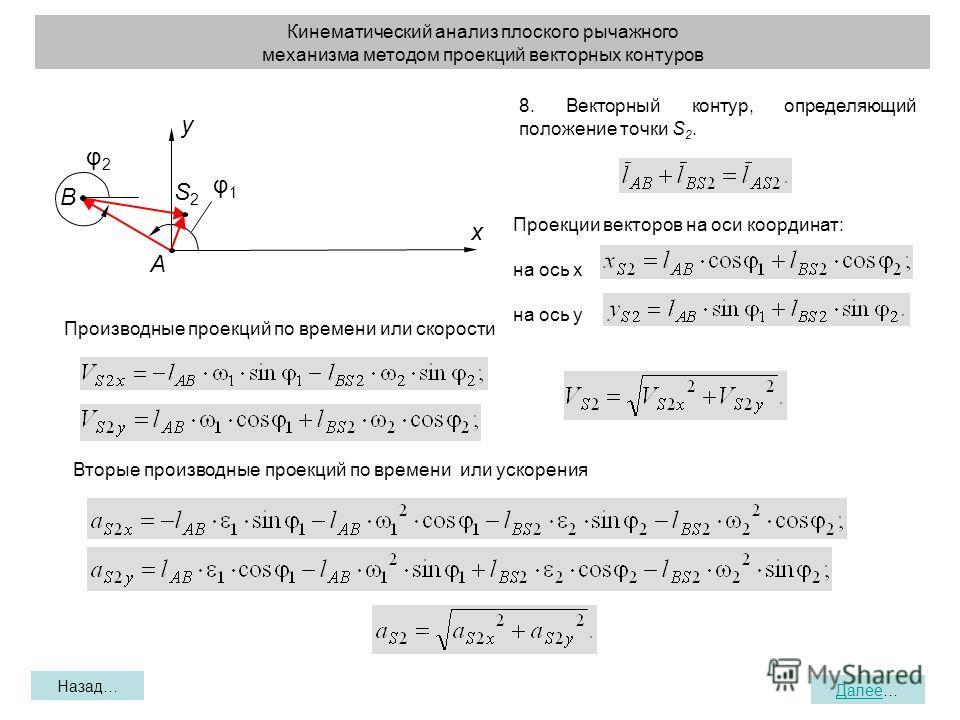 Кинематический анализ плоского рычажного механизма методом проекций векторных контуров Назад… Далее… x y A B φ2φ2 φ1φ1 S2S2 8. Векторный контур, определяющий положение точки S 2. Проекции векторов на оси координат: на ось х на ось у Производные проек