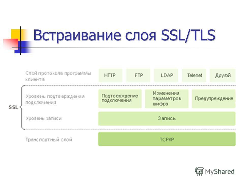 Встраивание слоя SSL/TLS