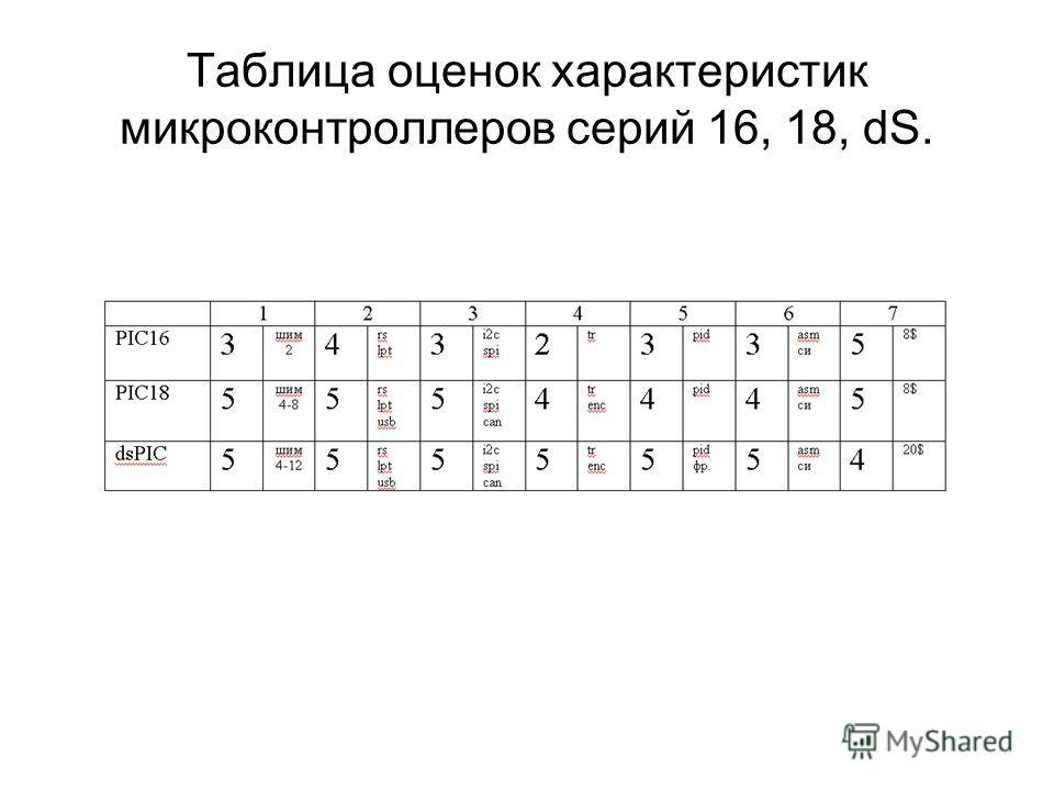 Таблица оценок характеристик микроконтроллеров серий 16, 18, dS.