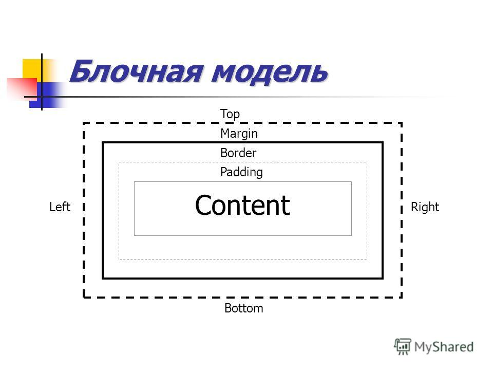 Блочная модель Content Margin Border Padding Top RightLeft Bottom