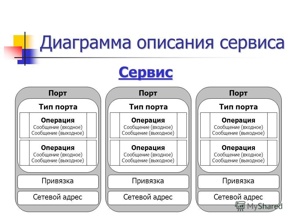 Диаграмма описания сервиса Операция Сообщение (входное) Сообщение (выходное) Тип порта Операция Сообщение (входное) Сообщение (выходное)Порт Привязка Сетевой адрес Операция Сообщение (входное) Сообщение (выходное) Тип порта Операция Сообщение (входно