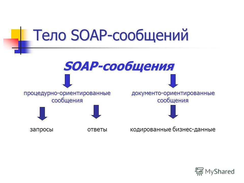 Тело SOAP-сообщений SOAP-сообщения процедурно-ориентированныесообщениядокументо-ориентированныесообщения запросыответыкодированные бизнес-данные