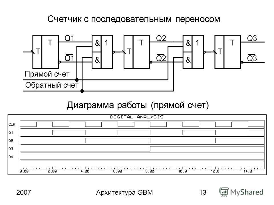 2007Архитектура ЭВМ13 Счетчик с последовательным переносом Диаграмма работы (прямой счет)