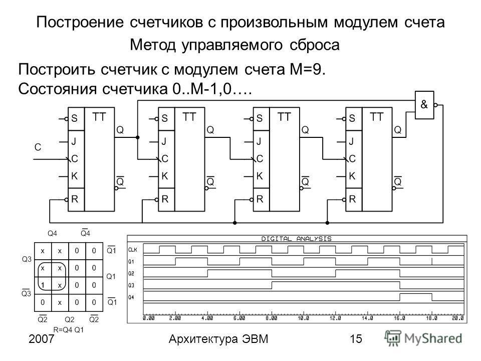 2007Архитектура ЭВМ15 Построение счетчиков с произвольным модулем счета Метод управляемого сброса Построить счетчик с модулем счета M=9. Состояния счетчика 0..M-1,0….