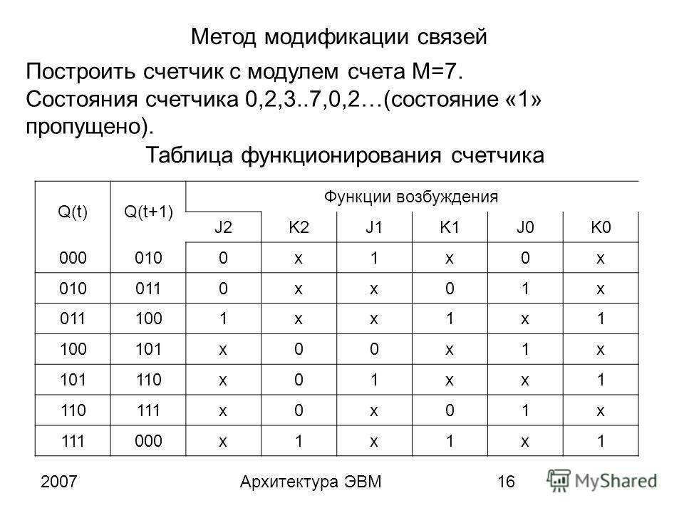 2007Архитектура ЭВМ16 Метод модификации связей Построить счетчик с модулем счета M=7. Состояния счетчика 0,2,3..7,0,2…(состояние «1» пропущено). Таблица функционирования счетчика Q(t)Q(t+1) Функции возбуждения J2K2J1K1J0K0 0000100x1x0x 0110xx01x 1001