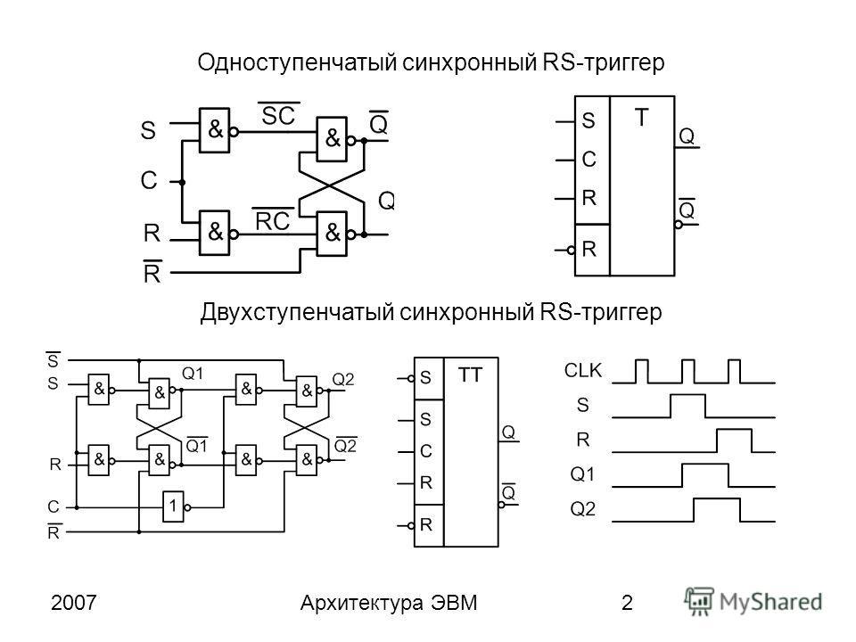 2007Архитектура ЭВМ2 Одноступенчатый синхронный RS-триггер Двухступенчатый синхронный RS-триггер